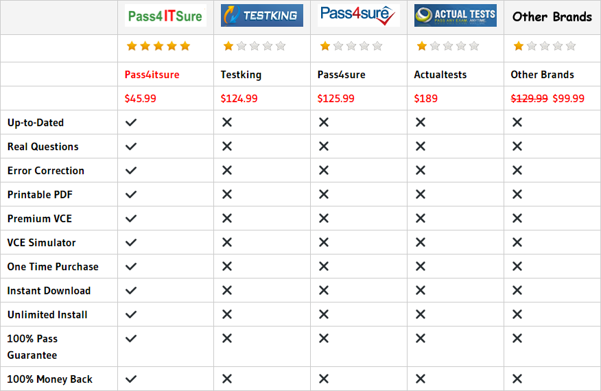 pass4itsure 070-410 dumps