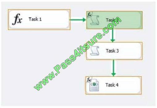 pass4itsure 70-767 exam question q11-2