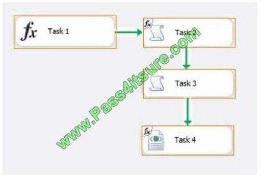 pass4itsure 70-767 exam question q11